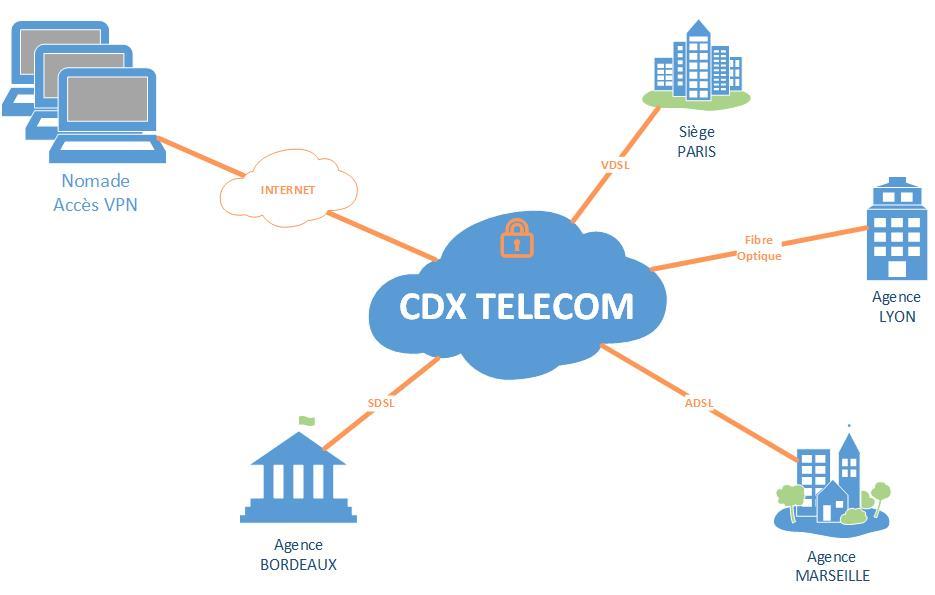 réseau vpn cdx télécom network